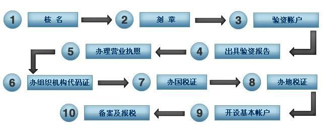 广州注册公司流程详细步骤